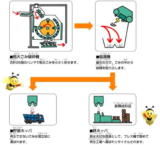 粗大ごみ処理方法