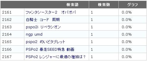 2011年1月のランキング表