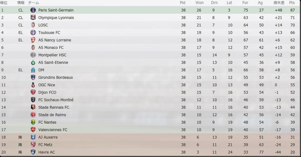 Tor League1 2022-2023