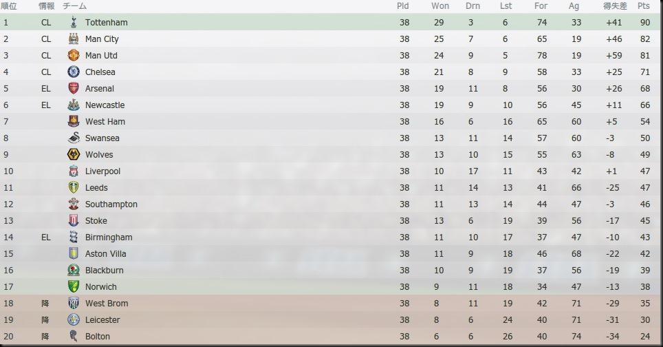 Tor Premier League 2022-2023