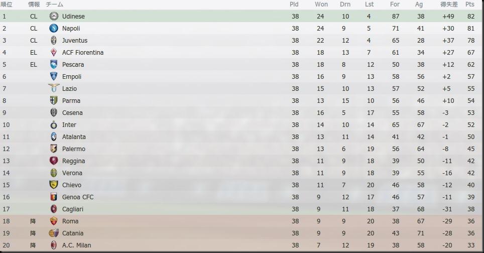 Tor Serie A 2022-2023