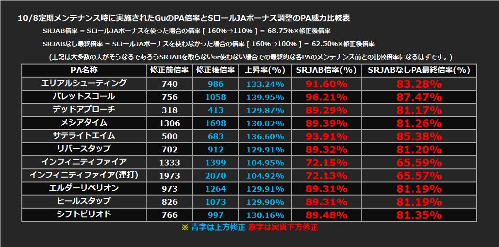 20141008Gu調整PA比較表