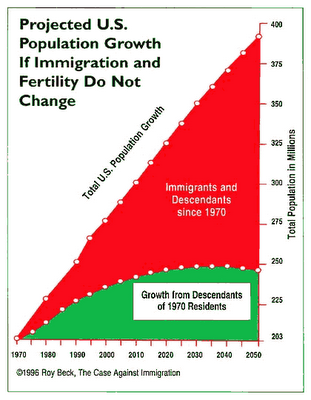 US-projected _population_growth