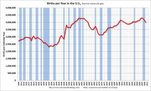 US-Births2010.jpg