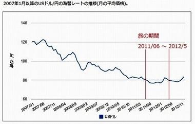 2007年1月以降のUSドル-円の為替レートの推移(月の平均価格)B_380b