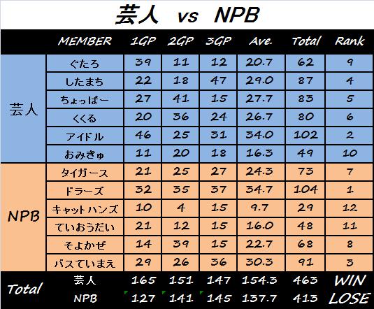 コミュ対抗(芸人vsNPB)