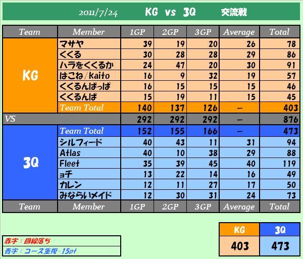 KGvs3Q結果