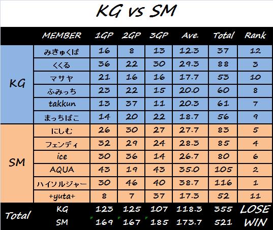 KGvsSM結果