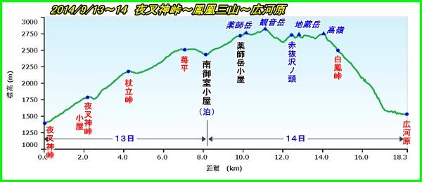 002 鳳凰PF