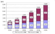Halo effect-モバイル市場