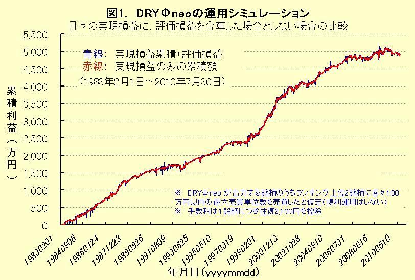 DRYΦneoによる現物株式の運用simulation
