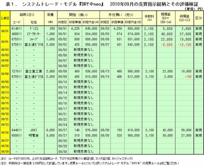 2010年09月 売買指示詳細