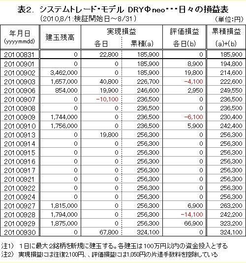 2010年09月 日々の損益表