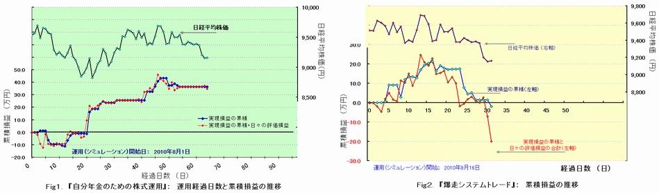 2つの損益グラフ