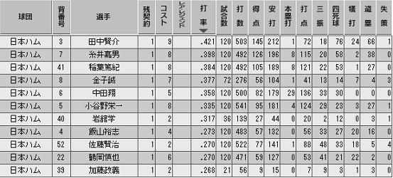 c27_p1_d10_b_stats.png