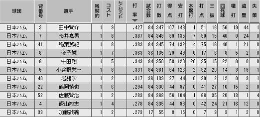 c27_p1_d7_b_stats.png