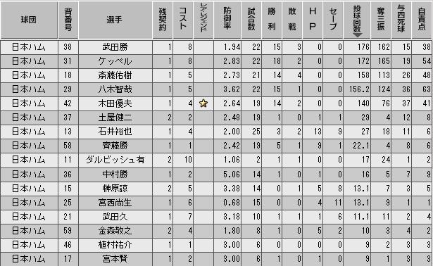 c27_p2_d9_p_stats.png