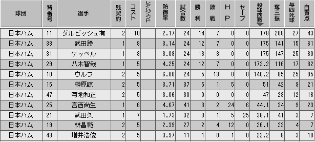 c27_p3_d10_p_stats.png