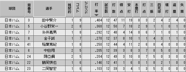 c27_p3_d1_b_stats.png