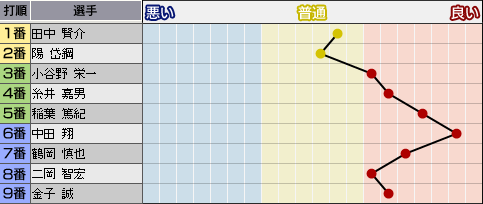 c27_p3_d1_p_condition.png