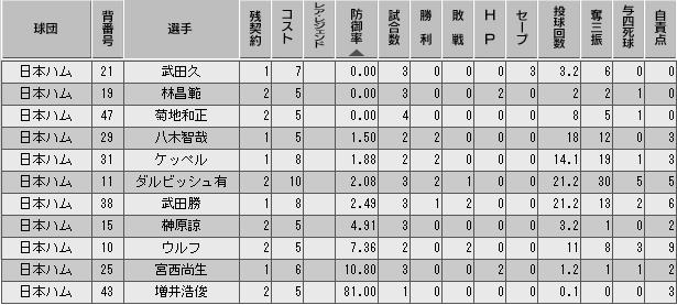 c27_p3_d1_p_stats.png