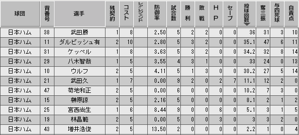 c27_p3_d2_p_stats.png