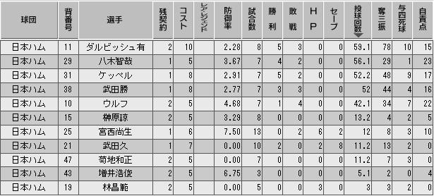 c27_p3_d3_p_stats.png