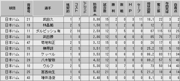 c27_p3_d5_p_stats.png
