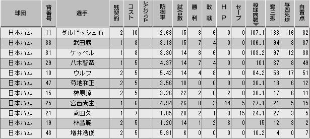 c27_p3_d6_p_stats.png