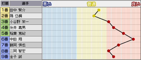 c27_p3_d7_p_condition.png