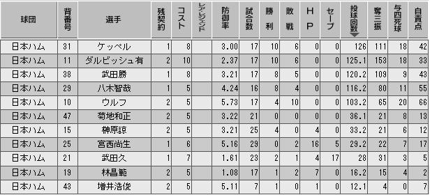 c27_p3_d7_p_stats.png