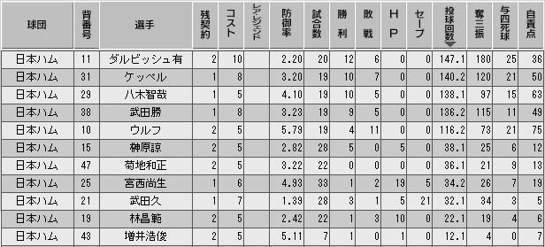 c27_p3_d8_p_stats.png
