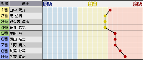 c28_p1_d5_b_condition.png