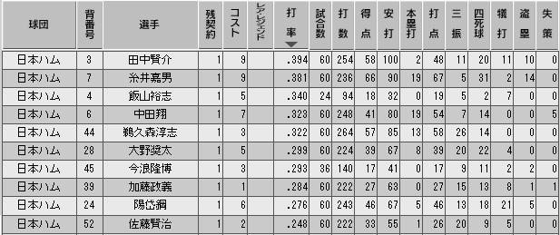 c28_p1_d5_b_stats.png