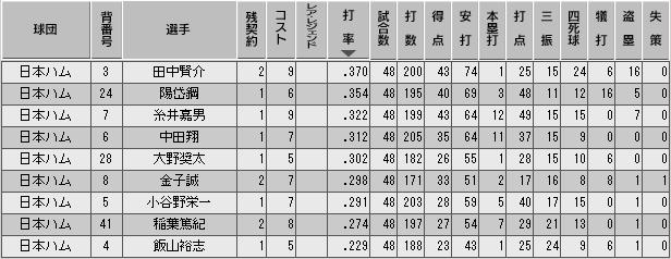 c28_p2_d4_b_stats.png