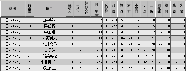 c28_p2_d5_b_stats.png
