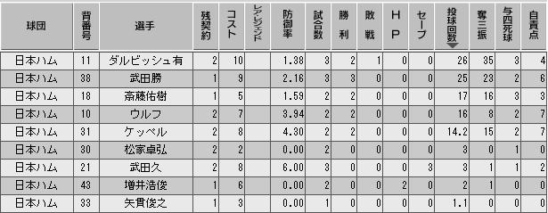 c28_p3_d1_p_stats.png