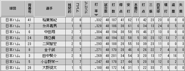 c28_p3_d4_b_stats.png