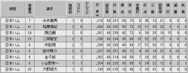 c28_p3_d5_b_stats.png