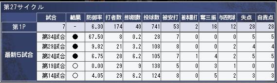 nakamura_masaru_d3_result.png