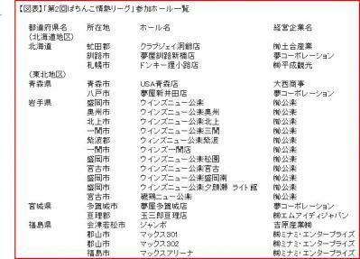 【図表】「第2回ぱちんこ情熱リーグ」参加ホール一覧