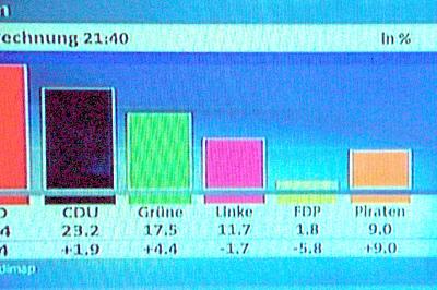 Berlin Wahl 2 Chart