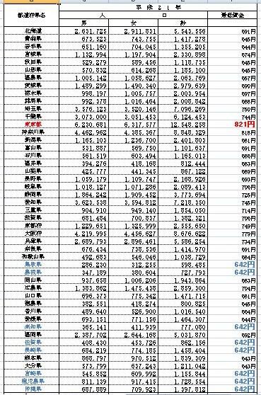 都道府県別最低賃金と人口