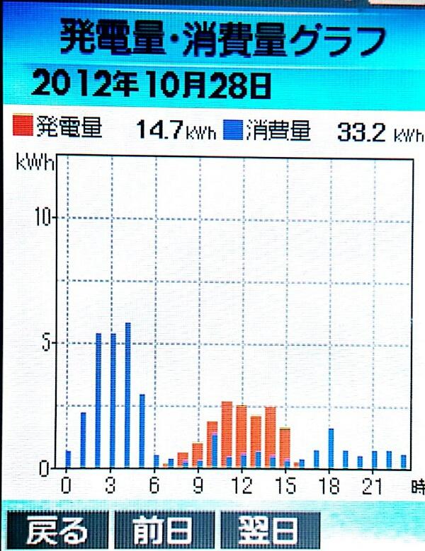 10-28hatuden-syouhi.jpg