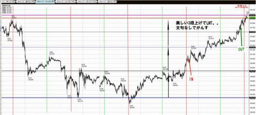 12月12日ユーロ円
