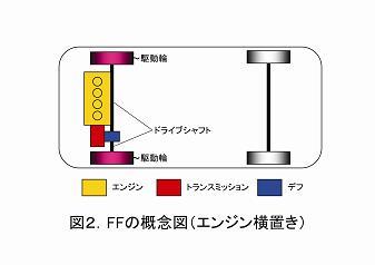 図2.FF概念図