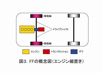 図3.FF縦置き概念図