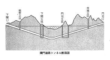 関門道路トンネル断面図