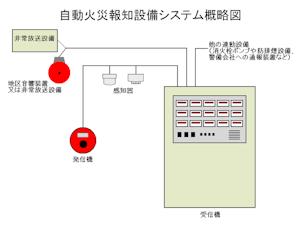 自動火災報知設備システム
