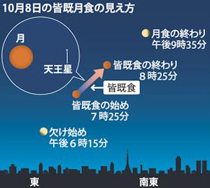 東京での見え方